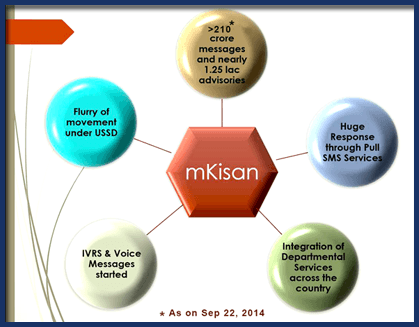 mKisan - A Portal of Government of India for Farmer Centric Mobile Based Services